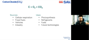 sources of CO2: Fossil fuels, Industry, Vehicles. Uses: Photosynthesis, Refrigerants, fuels, future technologies